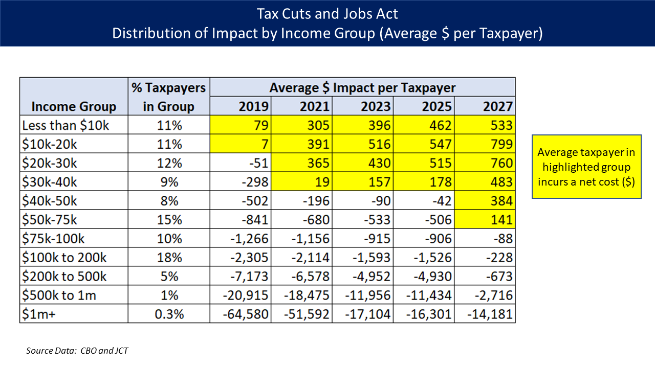 tax cuts and jobs act of 2017 pdf